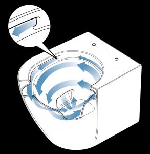 Schemazeichnung Japan-WC mit Illustration des Tornado-Spüleffekts randlos Zitzelsberger GmbH
